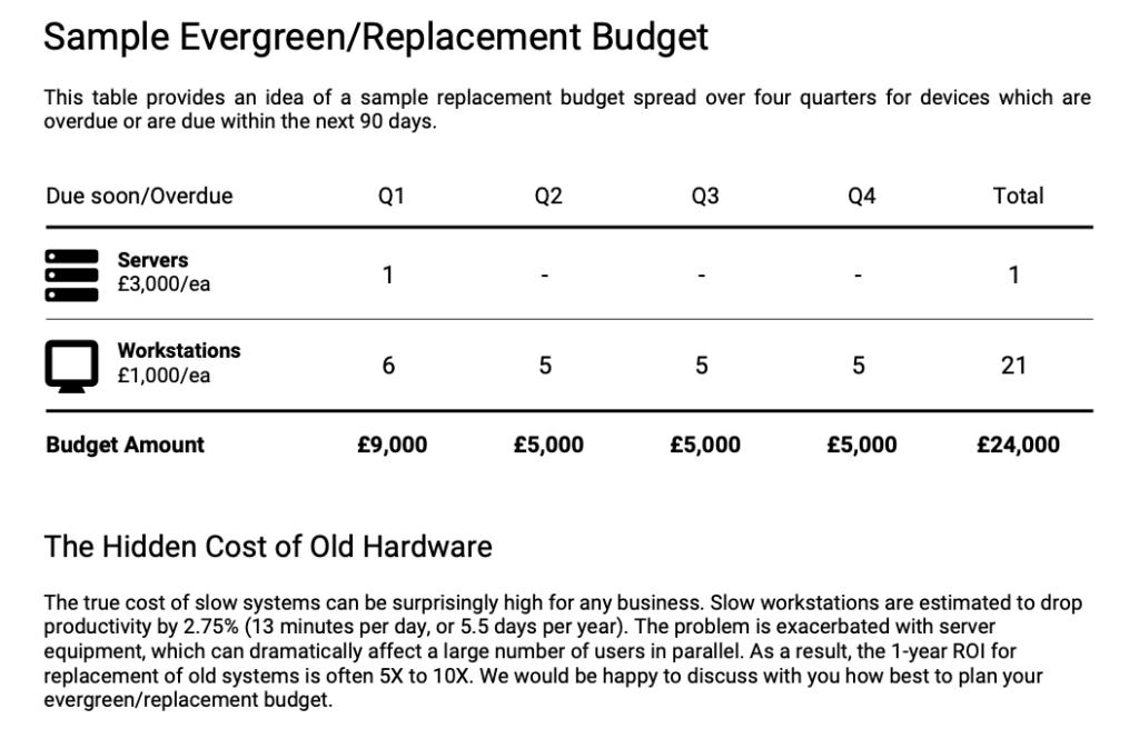 IT Infrastucture report - budget